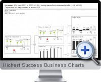 Hichert Success Business Charts screenshot
